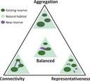 Designing reserves for biodiversity