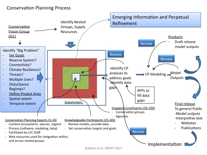 Conservation Planning Process Diagram