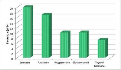 Fracking Components Affect Thyroid Hormone Receptors
