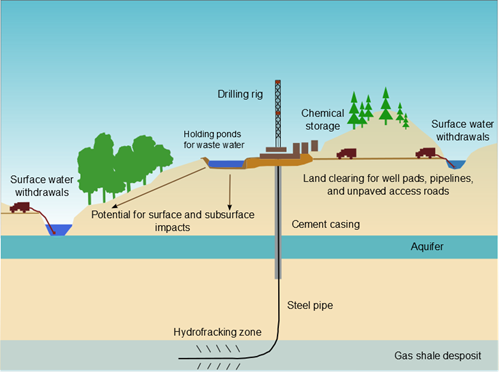 Figure 1. Conceptual diagram depicting the hydraulic fracturing process