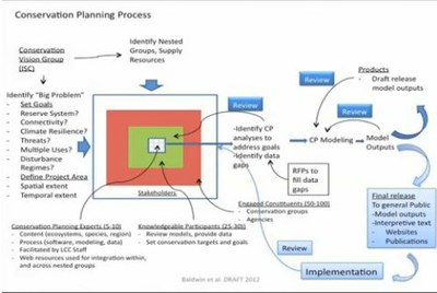 Conservation Planning Process — Appalachian LCC